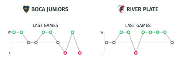 Estadísticas Boca Juniors vs. River Plate - Copa Libertadores 2019