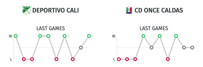 Estadisticas Deportivo Cali vs. Once Caldas - Liga Águila 2019-II