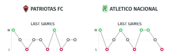 Estadísticas Patriotas vs. Atlético Nacional en la Liga Águila 2019-II