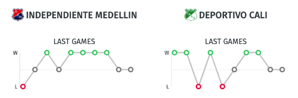 Estadísticas - Independiente Medellín vs. Deportivo Cali - Copa Colombia 2019 - Final