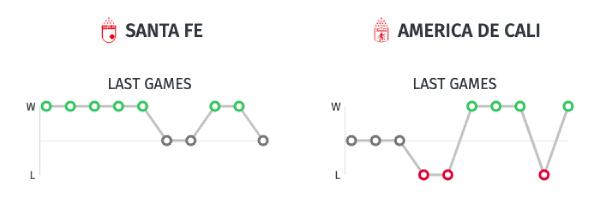 Estadísticas - Santa Fe vs. América de Cali - Liga Águila 2019-II - Cuadrangulares Fecha 1