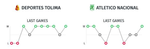Estadísticas Tolima vs. Atlético Nacional - Liga Águila 2019-II