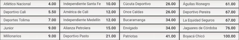 Cuotas al Ganador Final - Liga Águila 2020